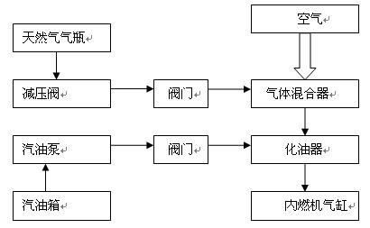 cng/柴(汽)油双燃料汽车燃料系统简图