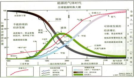调整能源消费结构,优化能源布局